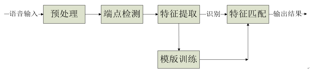 software flow pattern